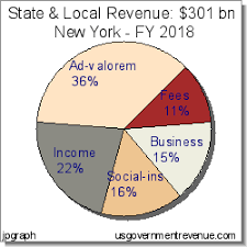 new york state tax table 2016 new york state and local taxes for 2018 charts tables