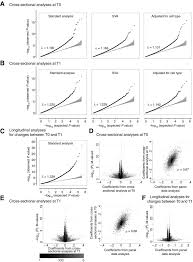 temporal stability and determinants of white blood cell dna
