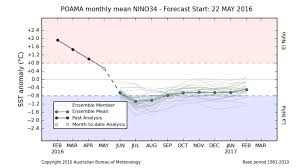 B Om El Kaufen El Niño Ends Stand By For La Niña Reporting Climate Science