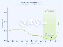 when should you buy your airline ticket here s what our data has