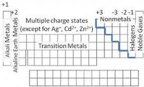 Periodic Table With Charges Dublin Schools Lesson Ionic Bonds How Do Ionic Compounds Form