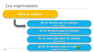 expression cuisine learn 1 expression faire la cuisine