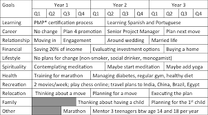 1 3 5 year plan template 28 images 5 year plan template