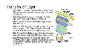 how far does light travel in one second images Behaviors of light so what happens when light enters or strikes a jpg