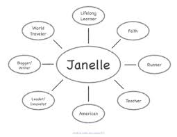 identity map map character education lesson plan middle counselor