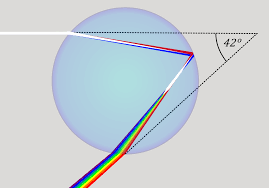 newsela the science and symbolism of rainbows
