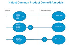 Ba Roles And Responsibilities What Is The Role Of A Business Analyst In Agile