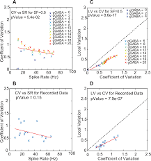 robust transmission of rate coding in the inhibitory purkinje cell