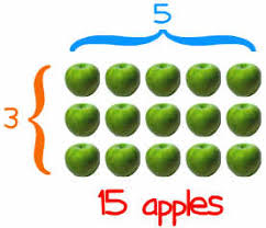 what is multiplication definition of multiplication