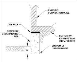 challenges of underpinning two landmark buildings1 practice