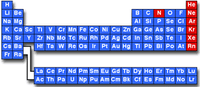 gases on the periodic table the msds hyperglossary inert