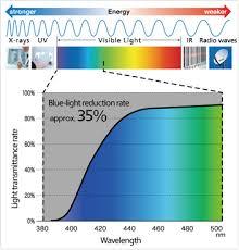 Blue Light Wavelength How To Pick The Best Blue Filter For Your Light Sensitivity