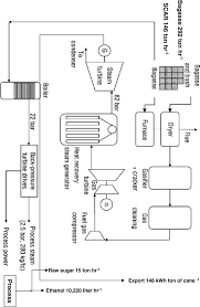 schematic diagram of the big gtcc system all process steam demand