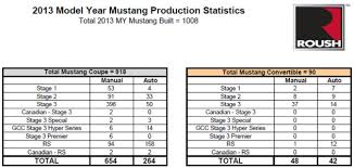 2013 mustang production numbers 2013 roush mustang production statistics