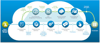 cloud business management archives vmware operations