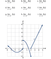 finding limits numerical and graphical approaches precalculus
