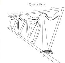 what size l harp do i need harp spectrum
