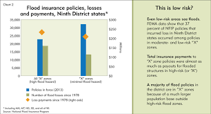 Estimate Flood Insurance Cost by Flood Insurance Rolling Some Expensive Dice Federal Reserve