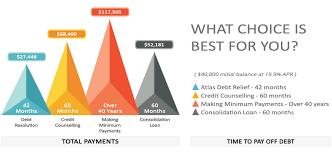 Debt Relief Options Explore Your Options Find Your Atlas Debt Relief Debt Relief Options