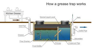 Grease Trap For Kitchen Sink What Is A Grease Trap System