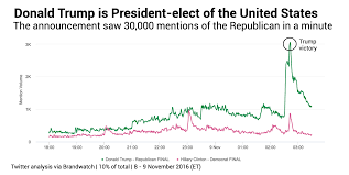 Presidential Election 2016 Predictions Youtube by Analysis Of Social Media Did A Better Job At Predicting Trump U0027s