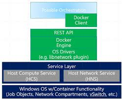Docker Port Mapping Windows Container Networking Virtualization Blog