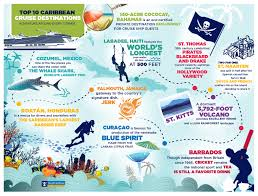 Map Of Southern Caribbean by Top 10 Caribbean Cruise Destinations Royal Caribbean Connect