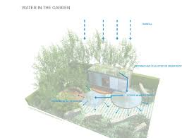 wall of water gardening diagram problems of water pollution