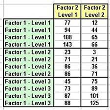 how to make anova table in excel excel master series blog two factor anova with replication in 5
