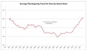 the best time to buy thanksgiving airfare is the points