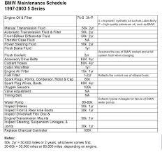 bmw 330ci maintenance schedule help need 100 000 mile service item list bimmerfest bmw forums