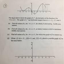 the figure above shows the graph of f u0027 the deriva chegg com