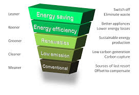 energy hierarchy wikipedia