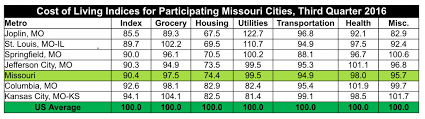 which state has the lowest cost of living joplin boasts missouri s lowest cost of living southwest