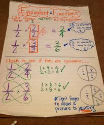 Equivalent Fractions Super Teacher Worksheets Equivalent Fractions By Ms Gelbert Fourth Grade Fractions
