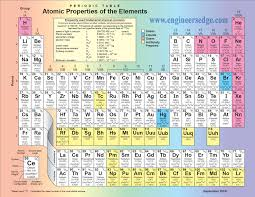 printable periodic table of contents periodic table of elements atomic properties of the elements