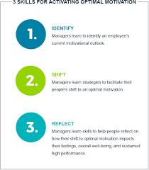 optimal motivation training program to help motivate employees in