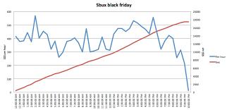 starbucks black friday plotting starbucks black friday revenue