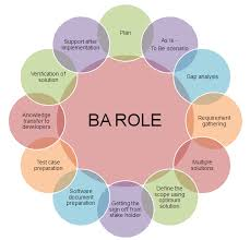 sle resume for business analyst role in sdlc phases system ba roles google search ba pinterest business analyst and