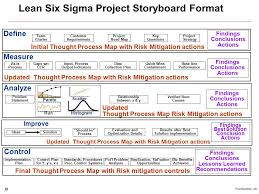 lean six sigma approach to risk management ravi loganathan head