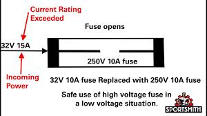 Seeking Fuse Understanding Fuse Ratings