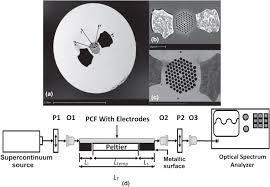 influence of filler metal on birefringent optical properties of