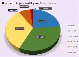 Wedding Planner Cost How Much Does A Wedding Really Cost And Who Should Pay This Is