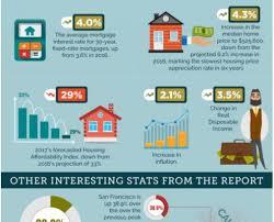 California Real Estate Market Socal Real Estate Archives Homesinc Com