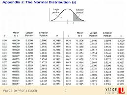Normal Distribution Z Score Table The Normal Distribution Psyc 6130 Prof J Elder 2 Is The Mean Is