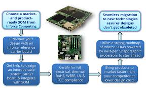 designing embedded systems with micro soms a white paper design with micro som flow chartg