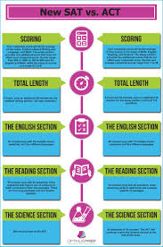 sat sample essay questions best 25 new sat ideas on pinterest sat sat math design and sat this infographic compares the new sat test format vs the act visit www
