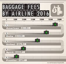 frontier baggage fees airlines collected more than 1 billion in baggage fees