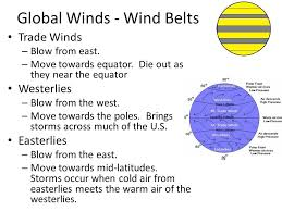 wind belts definition the belt