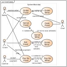tutorialspoint uml class diagram use case diagram wikipedia